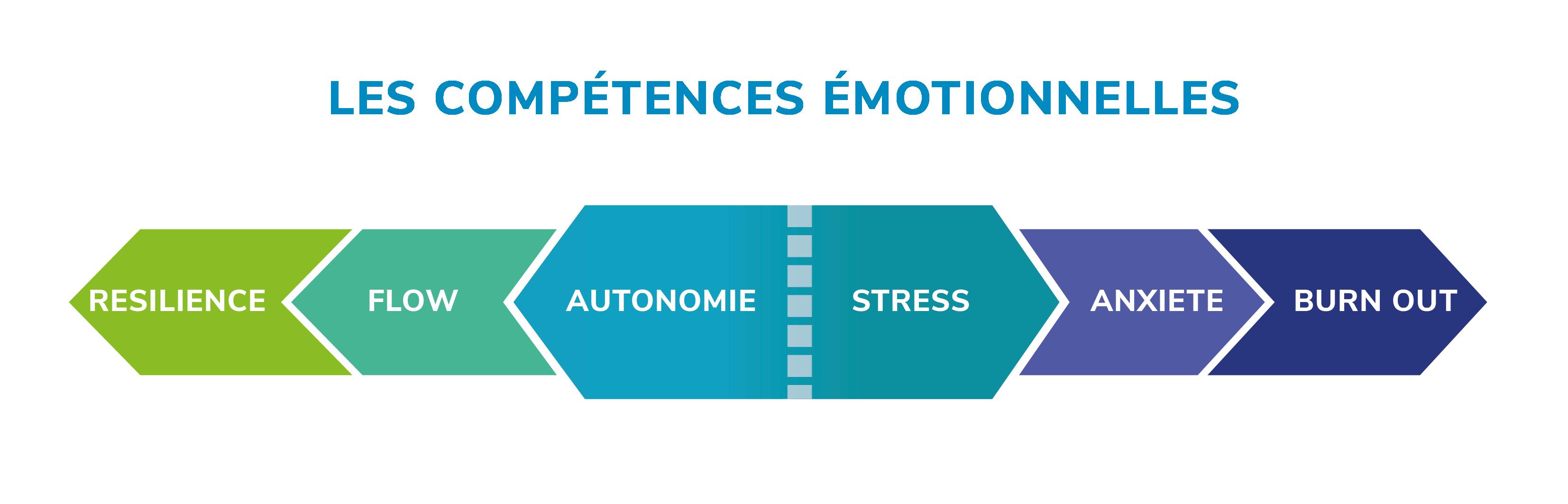 Compétences émotionnelles