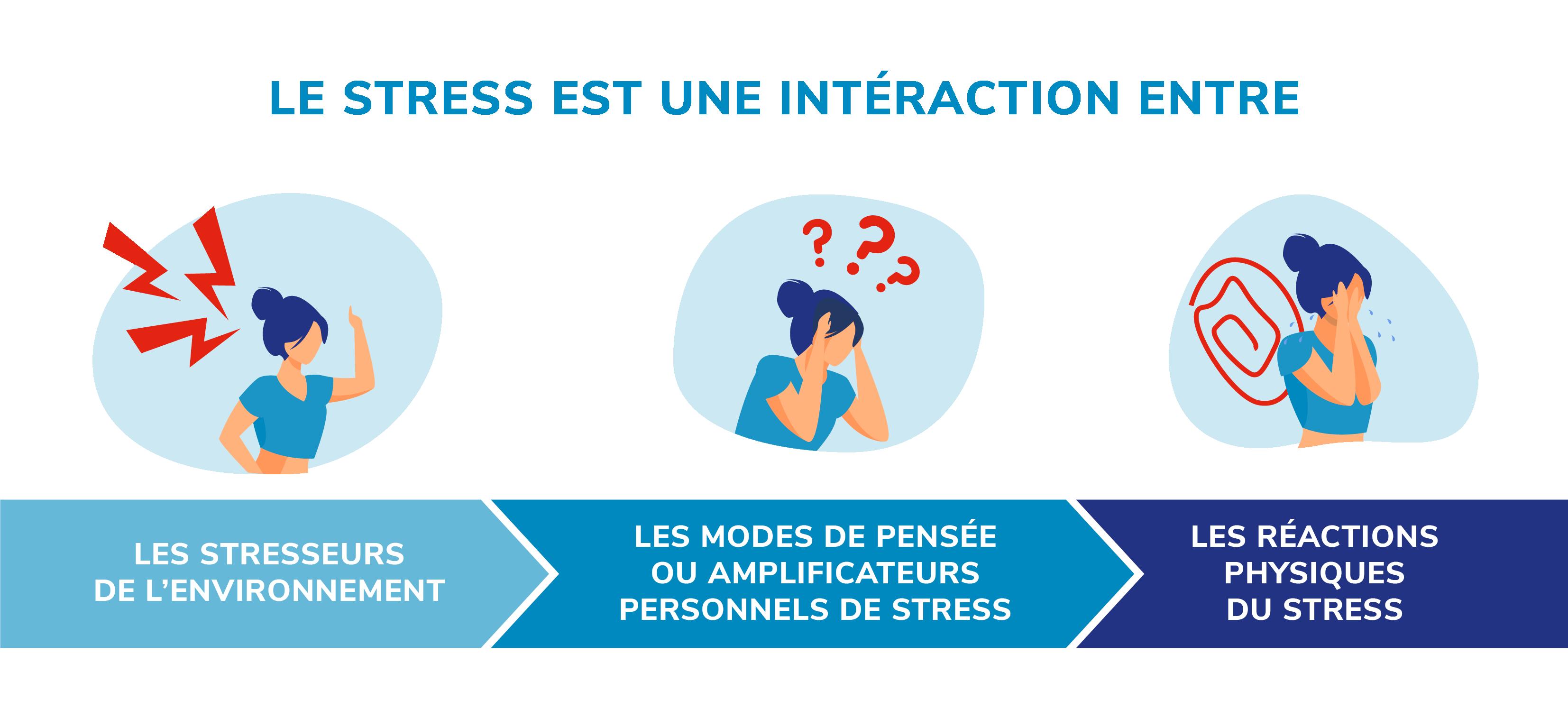 stress interaction