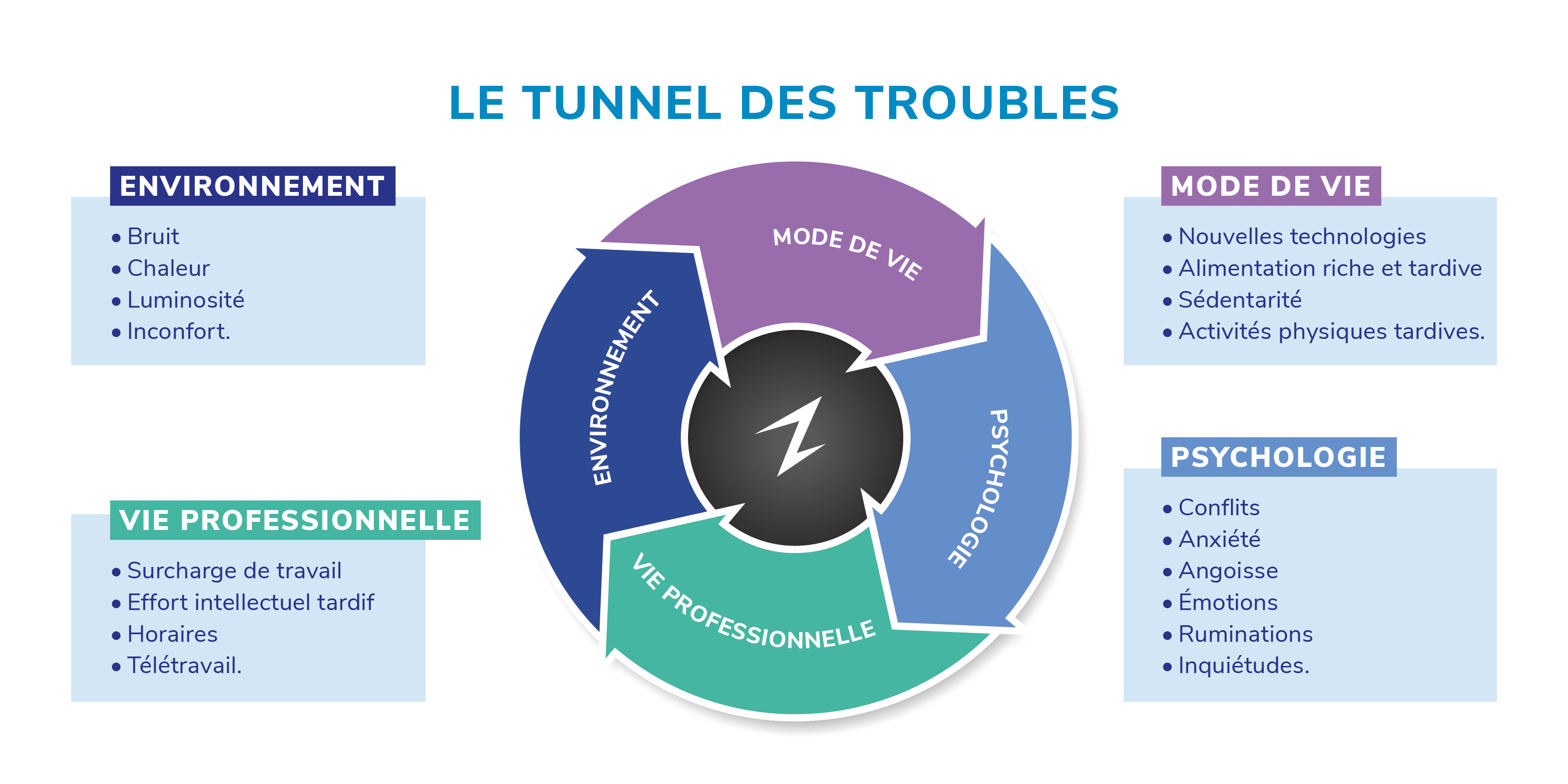 tunnel des troubles