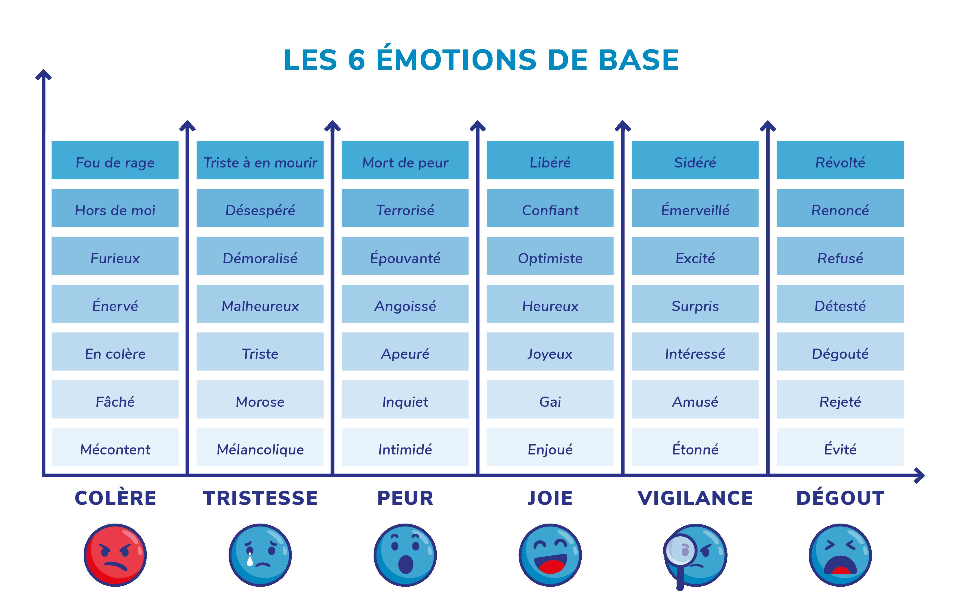 6-emotions-ok