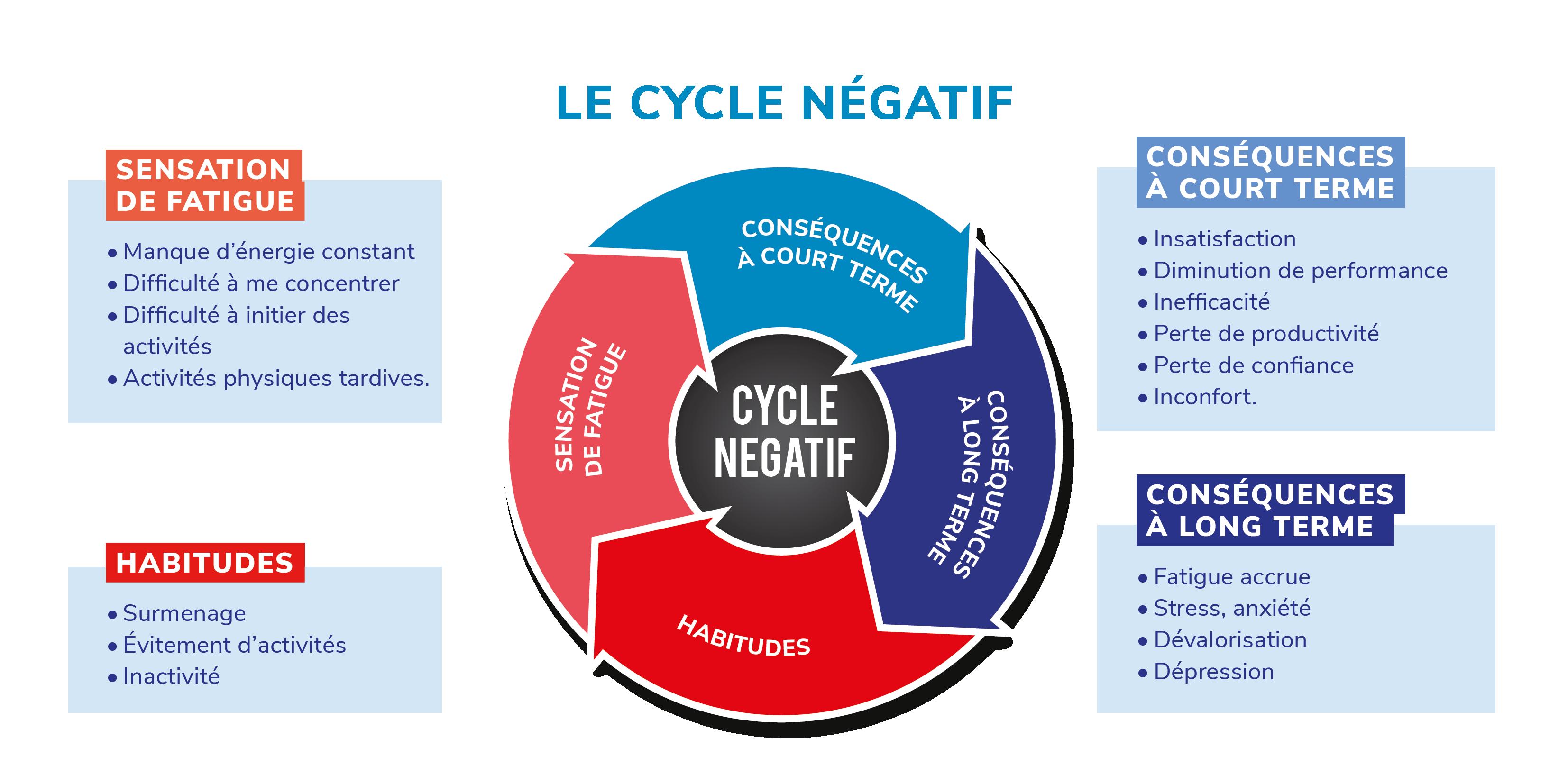 Cycle négatif