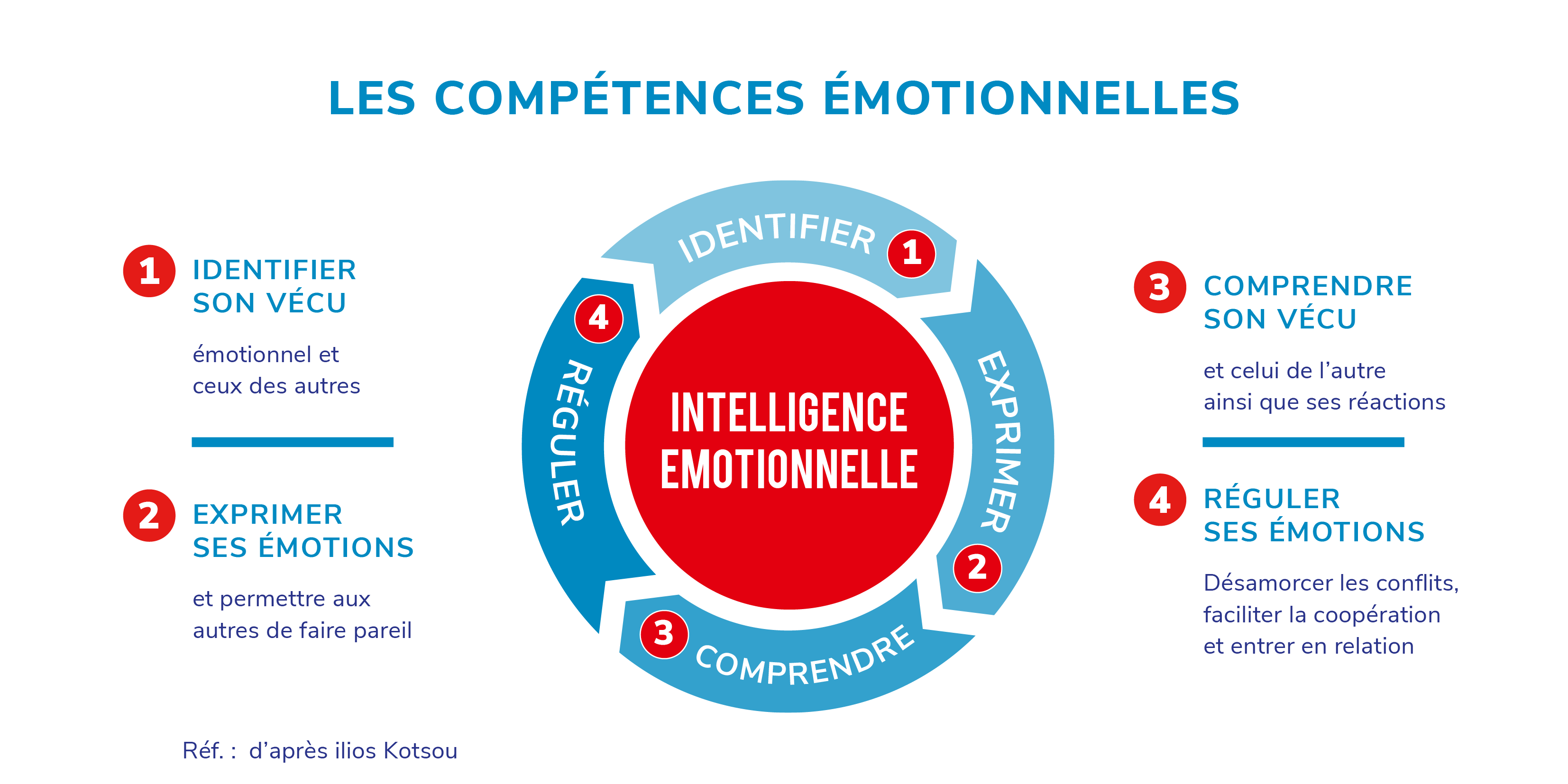 Intelligence_Emotionnelle-ok