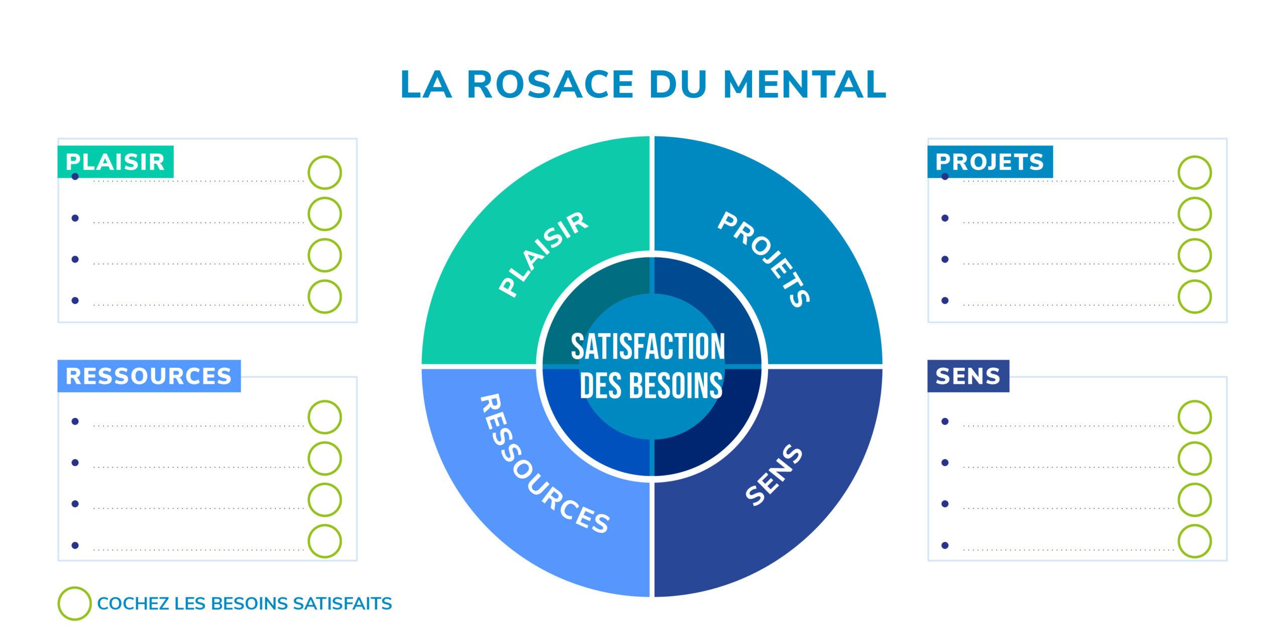 Rosace Mental